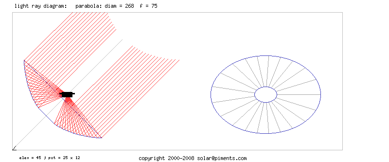light ray diagramme for parabola